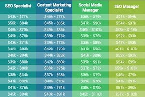 Average Salary of Inbound & Content Marketing and SEO Jobs