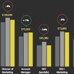 Career Management - SEO Jobs in 2016: Salary and Hiring Trends : MarketingProfs Article