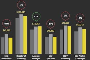 Career Management – SEO Jobs in 2016: Salary and Hiring Trends : MarketingProfs Article