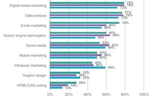 B2B Tech Marketers' Most Important Career Skills