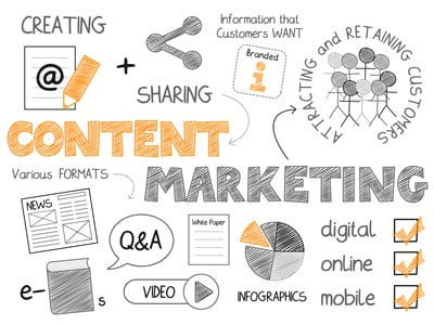 Content Marketing vs. Custom Content | Content Development