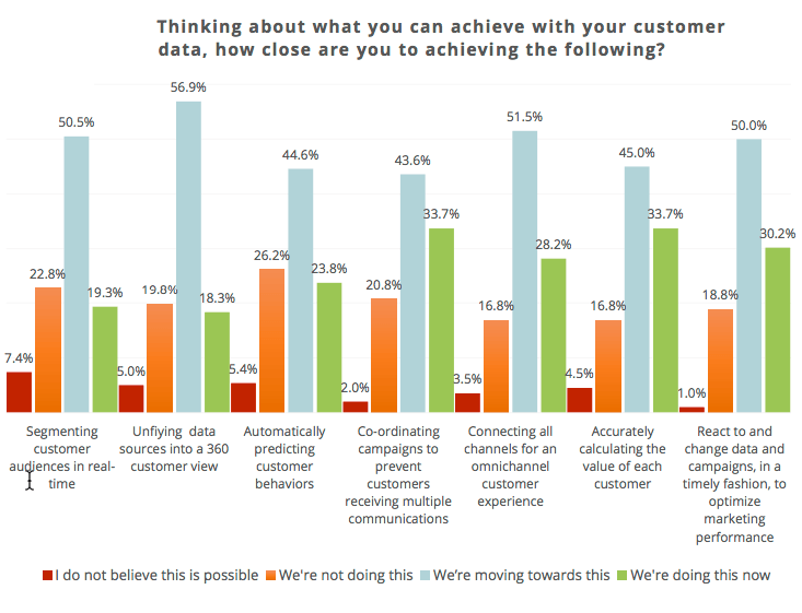 How many businesses have a single customer view?