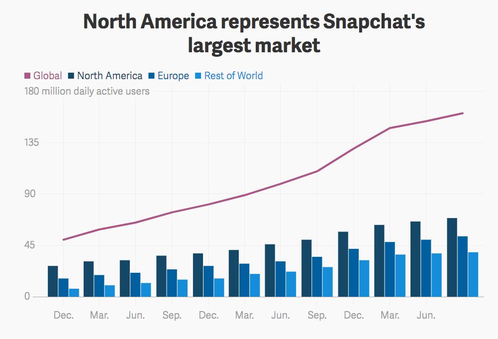Snapchat North American growth
