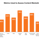 Using Google Analytics to evaluate content marketing effectiveness