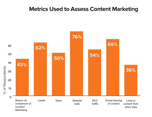 Tracking techniques for content marketing