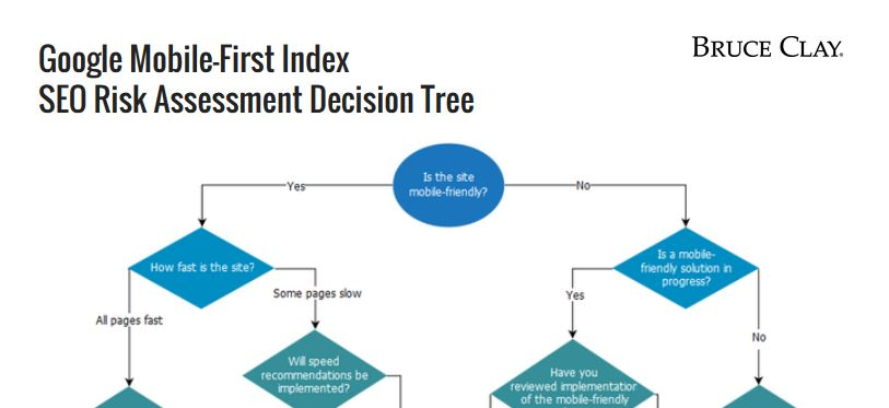 mobile first seo strategy risk flowchart excerpt