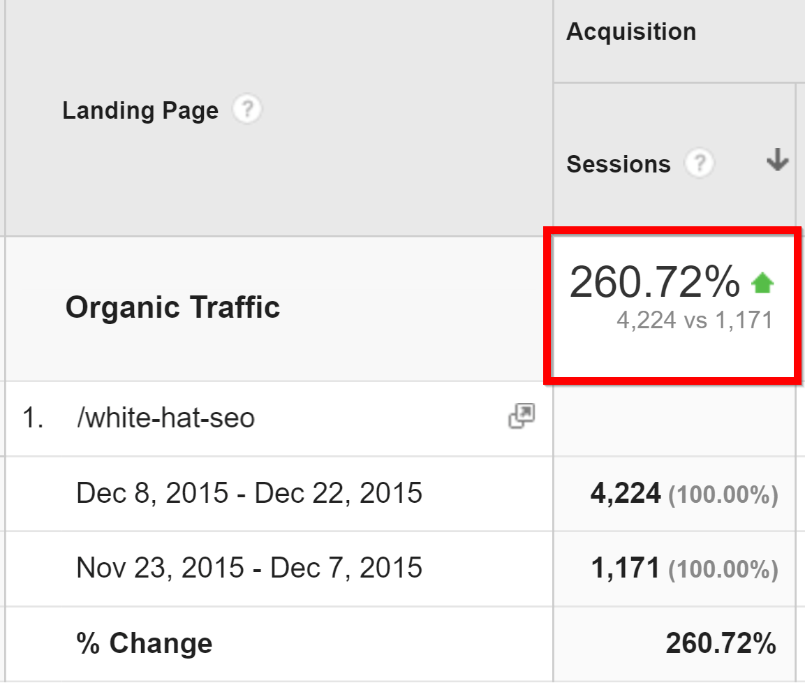 How to Get 260.7% More Organic Traffic In 14 Days (New Strategy + Case Study)