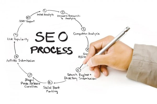 SEO Expert Guide – Page Optimization (part 5/10)