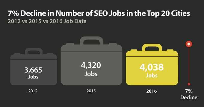 seo job decline