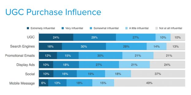 user generated content most influencial buyer purchase decisions ecommerce