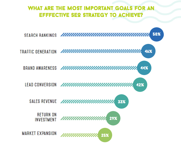 What are the most important goals for an effective B2B SEO strategy?
