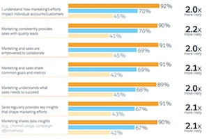 Marketing Strategy – What Differentiates High-Performing Marketing Teams : MarketingProfs Article