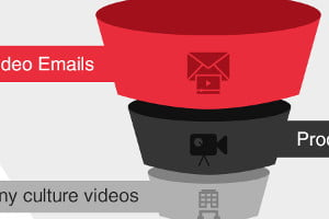 Types of Video Content and Their Place in the Marketing Funnel