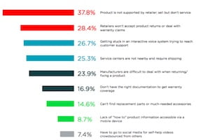 The Post-Purchase Experience: What Consumers Want