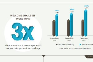 6 Elements of a Successful Welcome Email Series