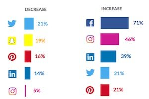 Social Media Advertising Budgets and Ad Spend Trends