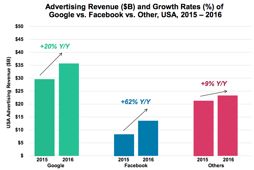 2 Facebook and Google Ad Growth 2016 to 2017 US