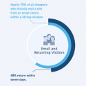 How do return visits to a retail site affect purchase rate