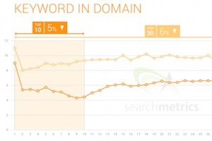 Effective SEO Strategy, 4 Important SEO Trends of 2015
