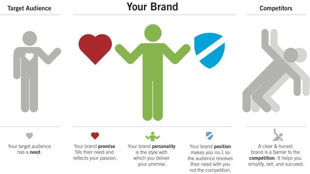Create a brand strategy that can withstand the test of time