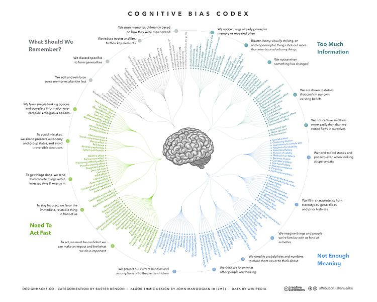 Cognitive Bias Codex   180 biases designed by John Manoogian III jm3