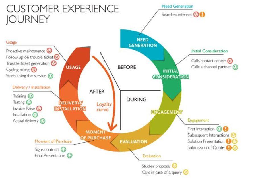 Customer experience journey 1