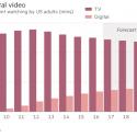 Facebook challenges digital TV with original content