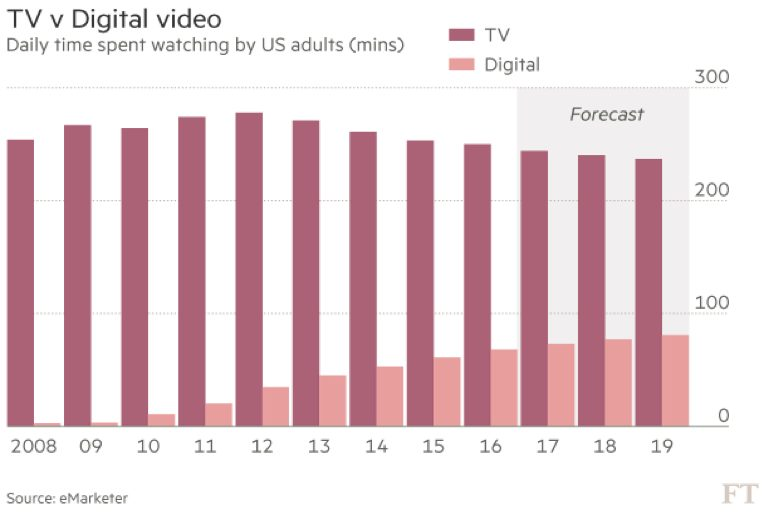 Digital video Vs TV