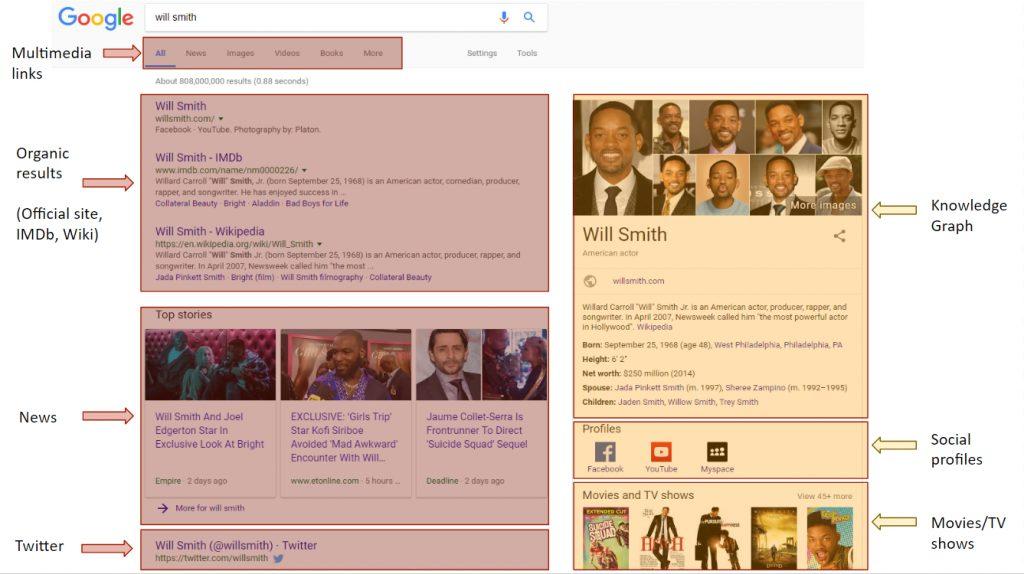Will Smith semantic search 1024x574