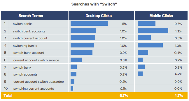 financial services search terms switch desktop mobile