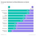 Brand Personality | Social Media