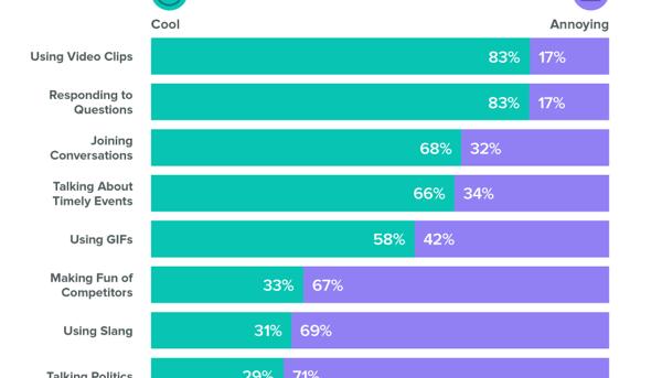 mk sprout social consumer sentiment on brand behaviors