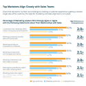 Most marketers understands what sales need from them