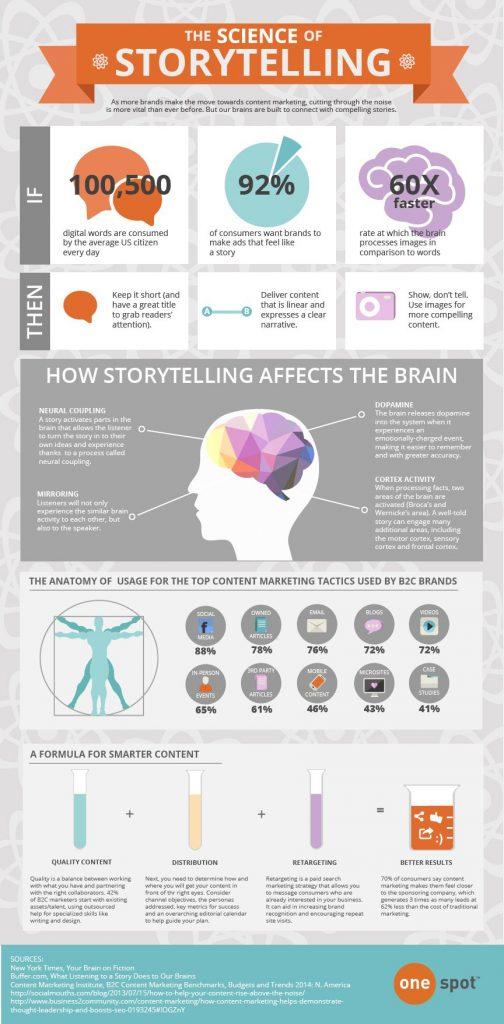storytelling infographic1