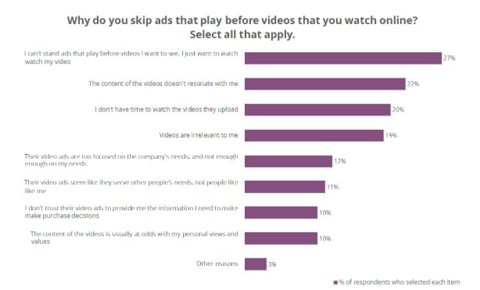 why users people skip online video ads smart insights
