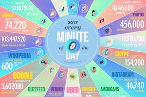 The Amount of Data Generated Online Every Minute