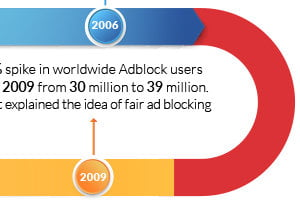 Ad Blockers: Google's 'Ad Filter' and the State of Ad-Blocking