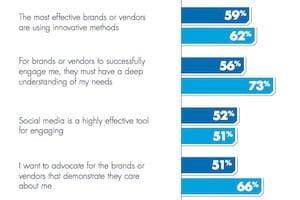 Customer Engagement: B2B and B2C Companies Fail to Engage