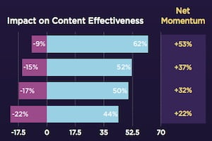 Online Influencers: What Makes Them Trustworthy & Effective