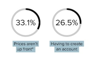 E-Commerce Sites: Consumers' Pet Peeves and Dislikes