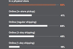 Online vs. In-Store: How US Consumers Prefer to Shop