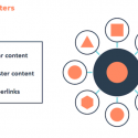 Using Topic Clusters As An SEO and Content Marketing Strategy
