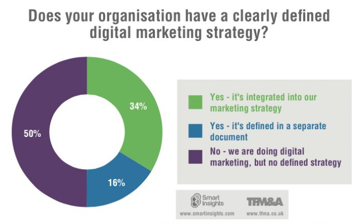 Digital marketing strategy - Smart Insights Digital