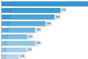 Live Chat Is Best Tool for Conversing with Shoppers