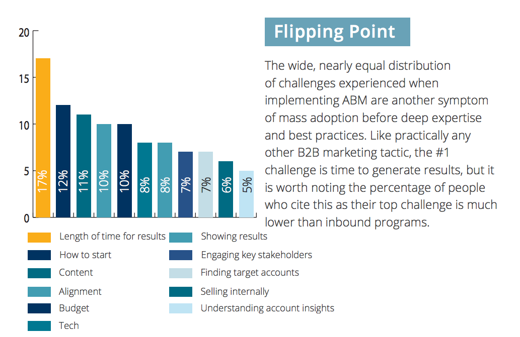 What are the biggest challenges of account based marketing?