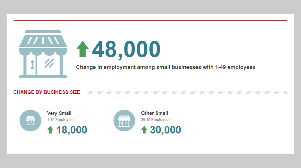 ADP Reports Overall Job Losses at Small Businesses for First Time
