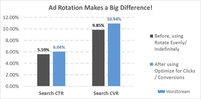 Google Announces Major Changes to Ad Rotation Settings