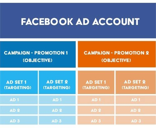 The Last Guide to Facebook Ad Account Structure You'll Ever Need