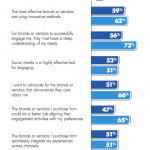 B2B or B2C? Either way, do you know what your customers really want?