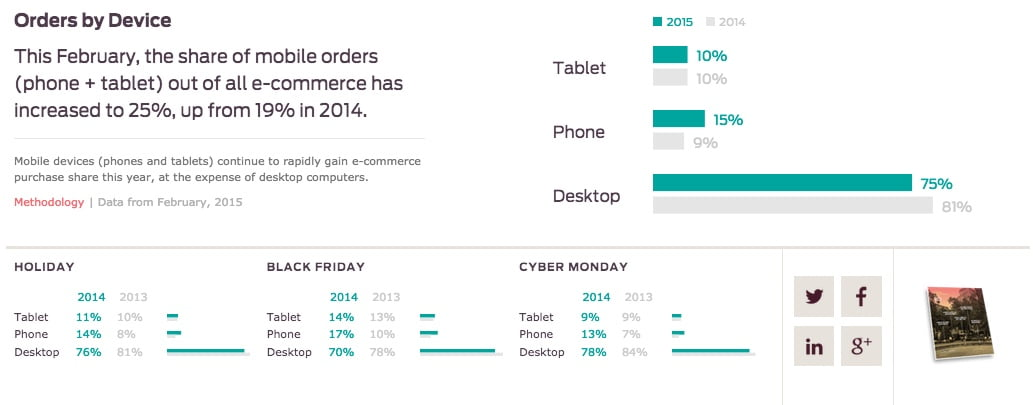 Ecommerce conversion rates 2017 – Smart Insights